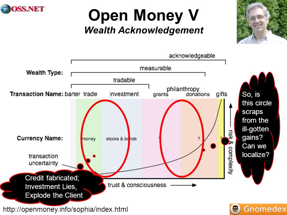 http://openmoney.info/sophia/index.html Open Money V Wealth Acknowledgement So, is this circle scraps from the ill-gotten gains? Can we localize? Cred