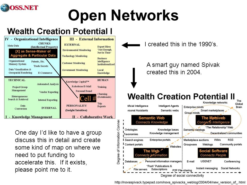 Open Networks I created this in the 1990s. A smart guy named Spivak created this in 2004. One day Id like to have a group discuss this in detail and c