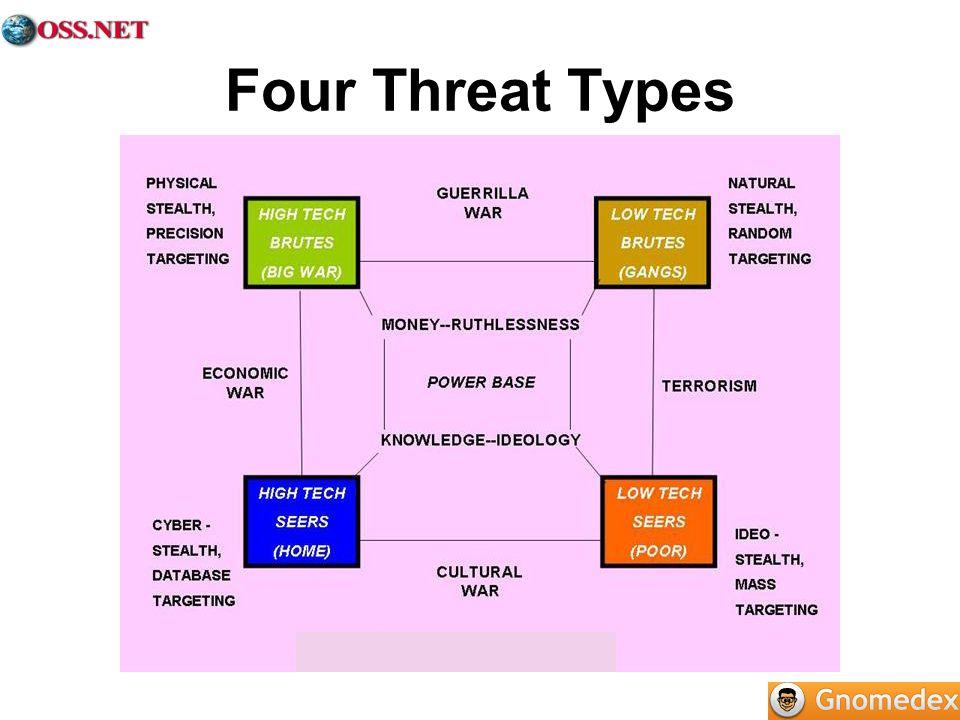 Four Threat Types