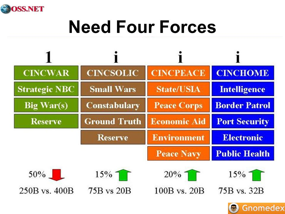 Need Four Forces