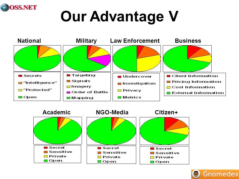 National Military Law Enforcement Business Academic NGO-Media Citizen+ Our Advantage V