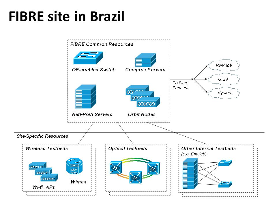 FIBRE site in Brazil