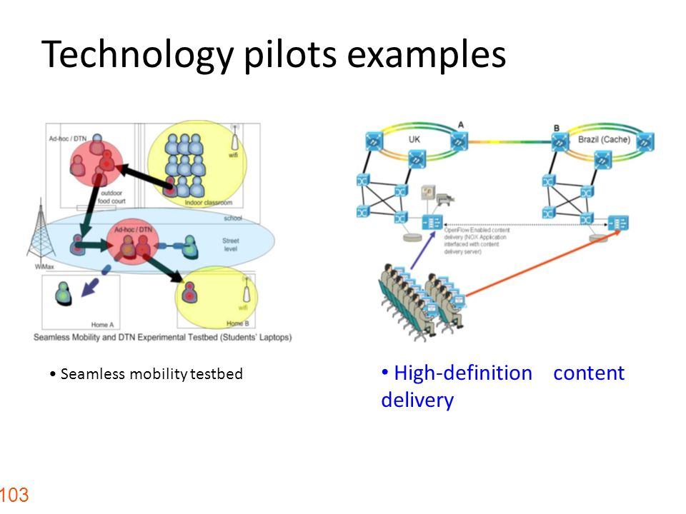 Technology pilots examples 103 High-definition content delivery Seamless mobility testbed