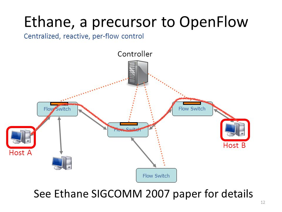 Ethane, a precursor to OpenFlow Centralized, reactive, per-flow control Controller Flow Switch Host A Host B Flow Switch See Ethane SIGCOMM 2007 paper