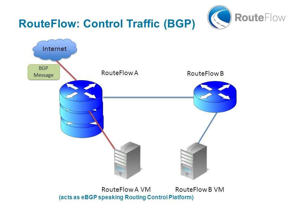 RouteFlow A RouteFlow B BGP Message BGP Message RouteFlow A VM (acts as eBGP speaking Routing Control Platform) RouteFlow B VM Internet RouteFlow: Con