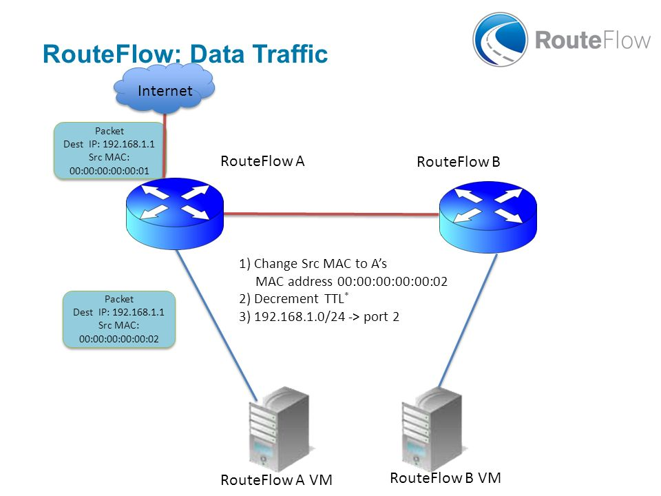 RouteFlow A RouteFlow B Packet Dest IP: 192.168.1.1 Src MAC: 00:00:00:00:00:01 Packet Dest IP: 192.168.1.1 Src MAC: 00:00:00:00:00:01 RouteFlow A VM R
