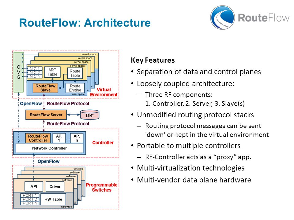 RouteFlow: Architecture Key Features Separation of data and control planes Loosely coupled architecture: – Three RF components: 1. Controller, 2. Serv