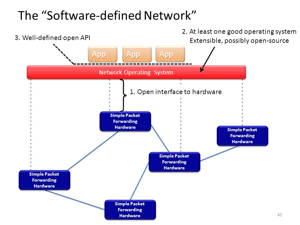 App Simple Packet Forwarding Hardware App Simple Packet Forwarding Hardware Network Operating System 1. Open interface to hardware 3. Well-defined ope