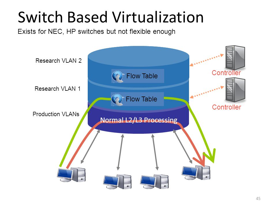 Switch Based Virtualization Exists for NEC, HP switches but not flexible enough Normal L2/L3 Processing Flow Table Production VLANs Research VLAN 1 Co