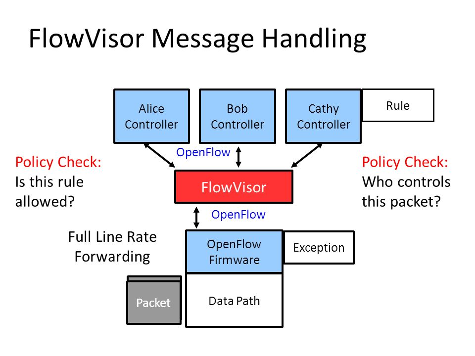 FlowVisor Message Handling OpenFlow Firmware Data Path Alice Controller Bob Controller Cathy Controller FlowVisor OpenFlow Packet Exception Policy Che