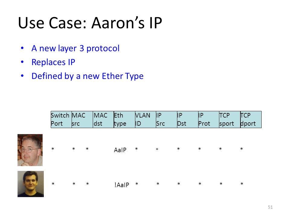 Use Case: Aarons IP A new layer 3 protocol Replaces IP Defined by a new Ether Type Switch Port MAC src MAC dst Eth type VLAN ID IP Src IP Dst IP Prot