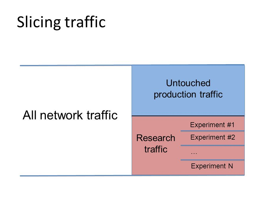 Slicing traffic All network traffic Untouched production traffic Research traffic Experiment #1 Experiment #2 … Experiment N