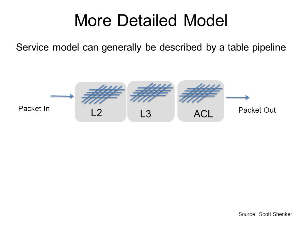 More Detailed Model L2 L3ACL Packet In Packet Out Service model can generally be described by a table pipeline Source: Scott Shenker