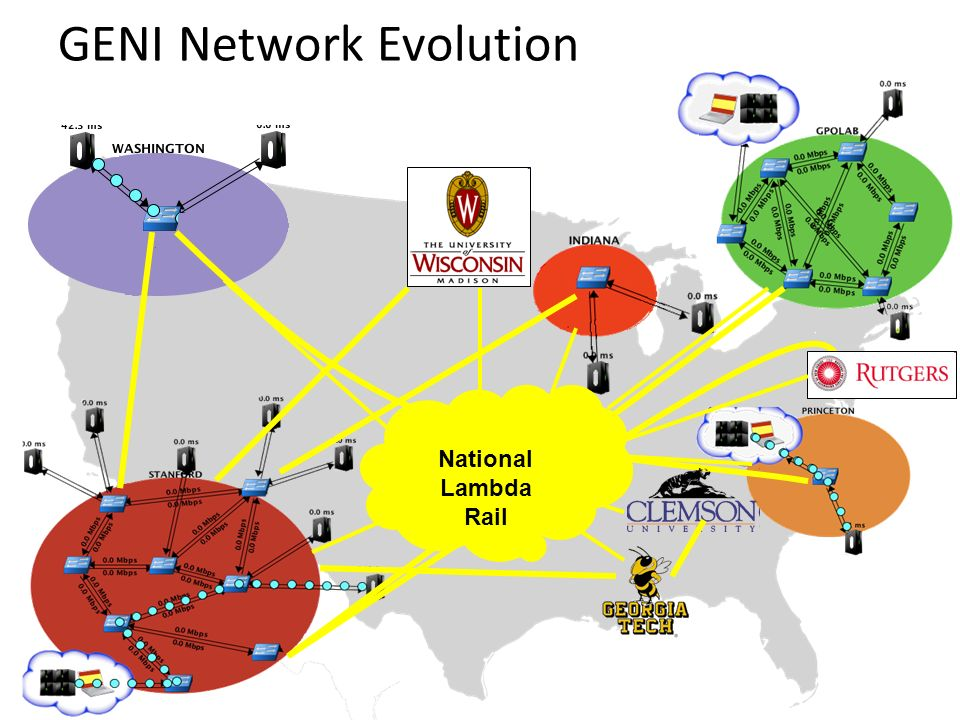 National Lambda Rail GENI Network Evolution
