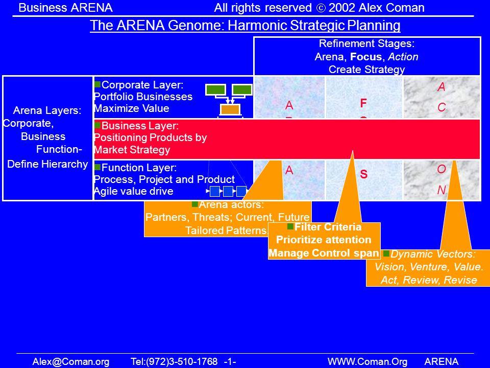 Alex@Coman.orgTel:(972)3-510-1768 -1- WWW.Coman.OrgARENA Business ARENAAll rights reserved 2002 Alex Coman The ARENA Genome: Harmonic Strategic Planni