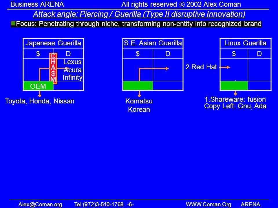 Alex@Coman.orgTel:(972)3-510-1768 -6- WWW.Coman.OrgARENA Business ARENAAll rights reserved 2002 Alex Coman Attack angle: Piercing / Guerilla (Type II