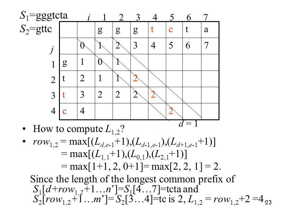 23 How to compute L 1,2 ? row 1,2 = max[(L d,e-1 +1),(L d-1,e-1 ),(L d+1,e-1 +1)] = max[(L 1,1 +1),(L 0,1 ),(L 2,1 +1)] = max[1+1, 2, 0+1]= max[2, 2,