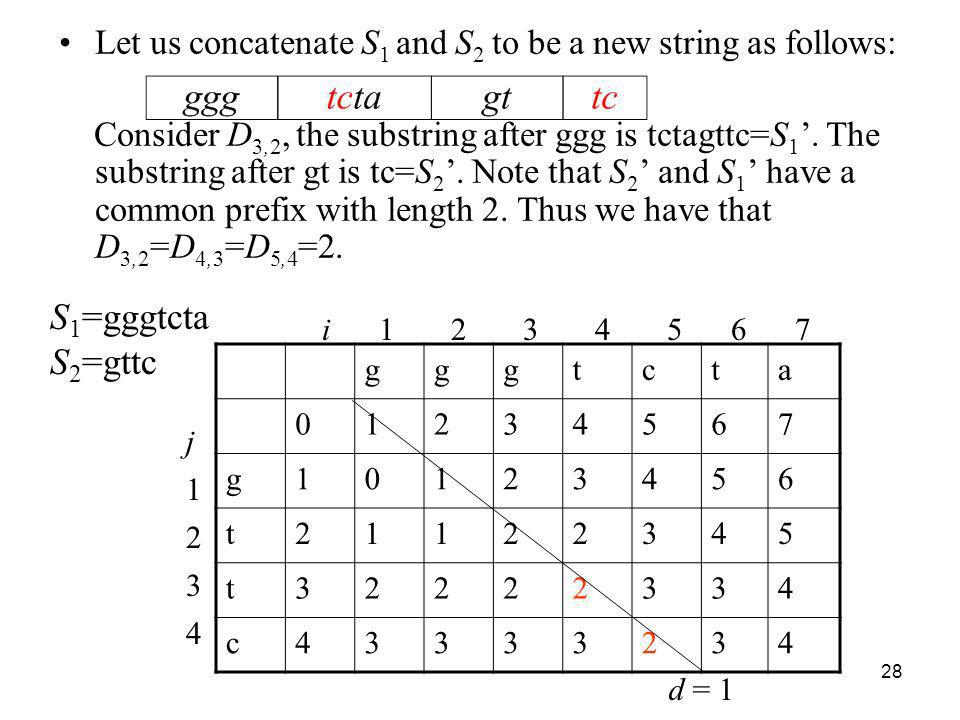 28 Let us concatenate S 1 and S 2 to be a new string as follows: Consider D 3,2, the substring after ggg is tctagttc=S 1. The substring after gt is tc