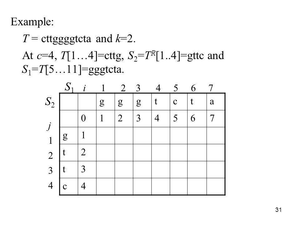 31 gggtcta 01234567 g1 t2 t3 c4 Example: T = cttggggtcta and k=2. At c=4, T[1…4]=cttg, S 2 =T R [1..4]=gttc and S 1 =T[5…11]=gggtcta. i 1 2 3 4 5 6 7