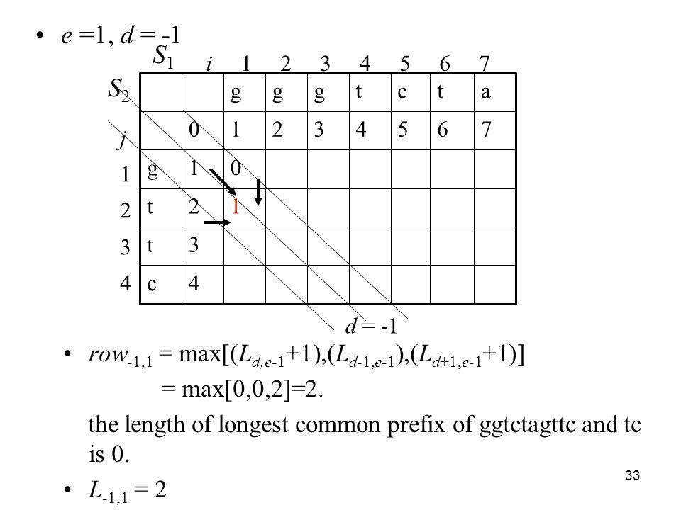 33 row -1,1 = max[(L d,e-1 +1),(L d-1,e-1 ),(L d+1,e-1 +1)] = max[0,0,2]=2. the length of longest common prefix of ggtctagttc and tc is 0. L -1,1 = 2