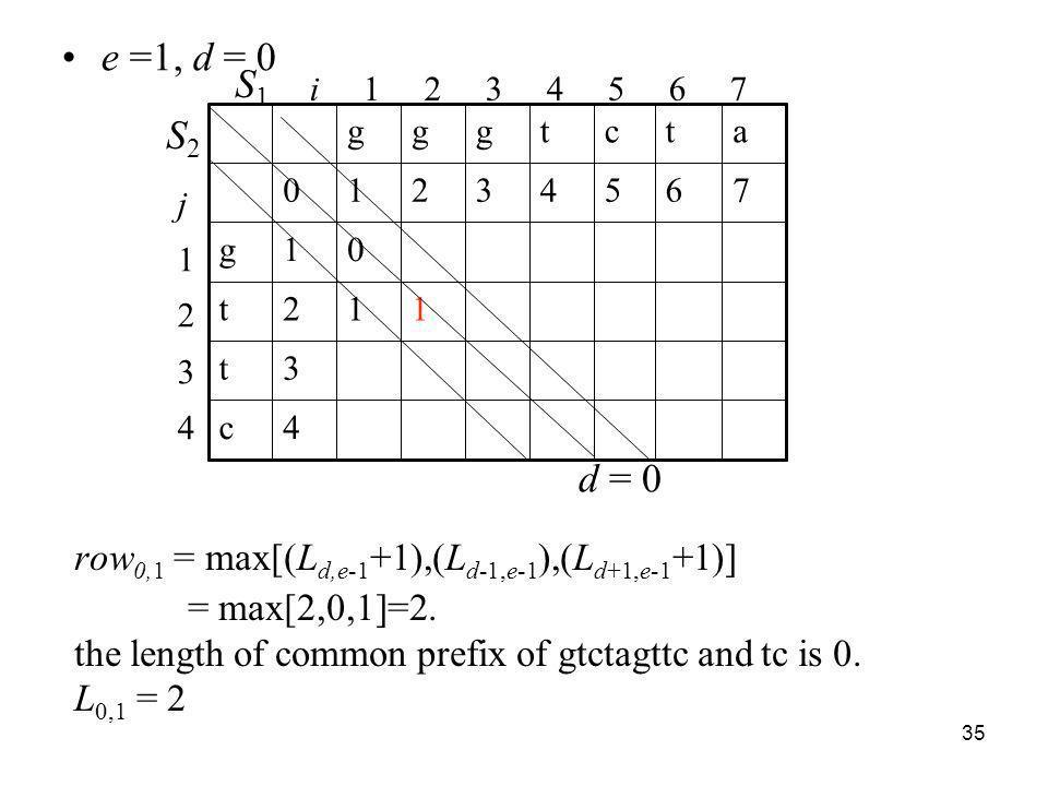35 row 0,1 = max[(L d,e-1 +1),(L d-1,e-1 ),(L d+1,e-1 +1)] = max[2,0,1]=2. the length of common prefix of gtctagttc and tc is 0. L 0,1 = 2 d = 0 i 1 2
