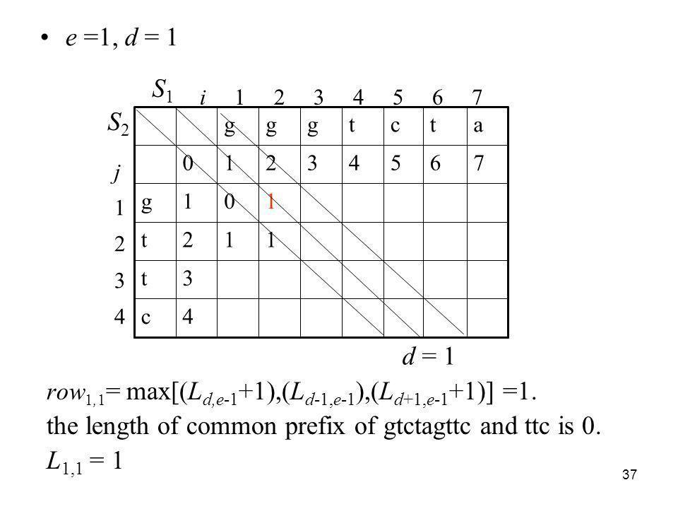 37 row 1,1 = max[(L d,e-1 +1),(L d-1,e-1 ),(L d+1,e-1 +1)] =1. the length of common prefix of gtctagttc and ttc is 0. L 1,1 = 1 d = 1 i 1 2 3 4 5 6 7