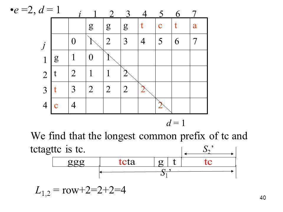 40 We find that the longest common prefix of tc and tctagttc is tc. d = 1 i 1 2 3 4 5 6 7 j1234j1234 24c 22223t 2112t 101g 76543210 atctggg S 1 S 2 e
