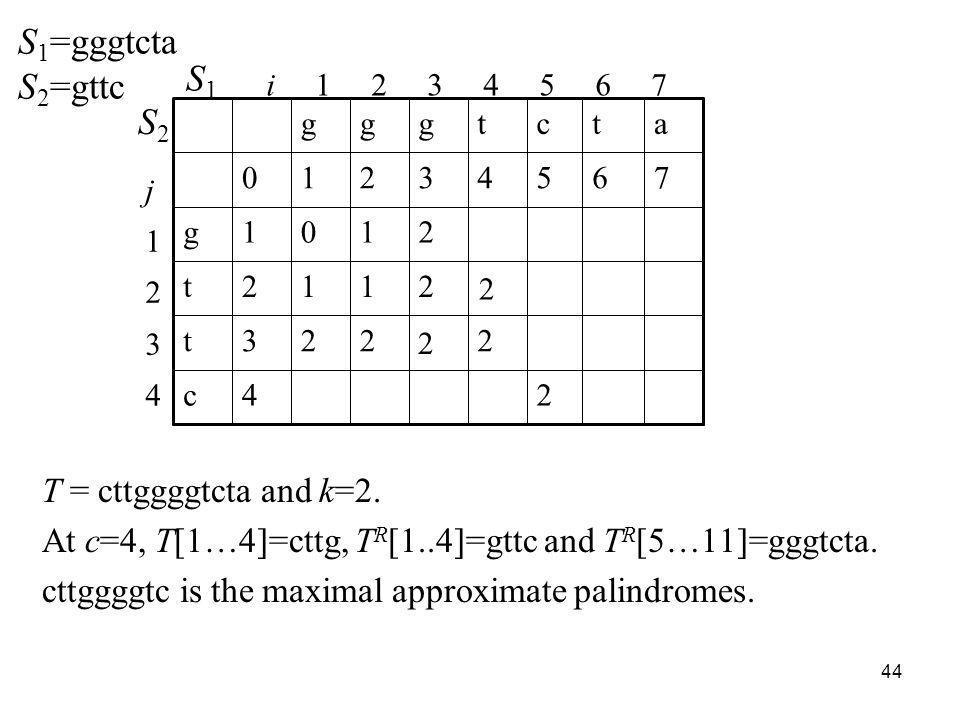 44 T = cttggggtcta and k=2. At c=4, T[1…4]=cttg, T R [1..4]=gttc and T R [5…11]=gggtcta. cttggggtc is the maximal approximate palindromes. i 1 2 3 4 5