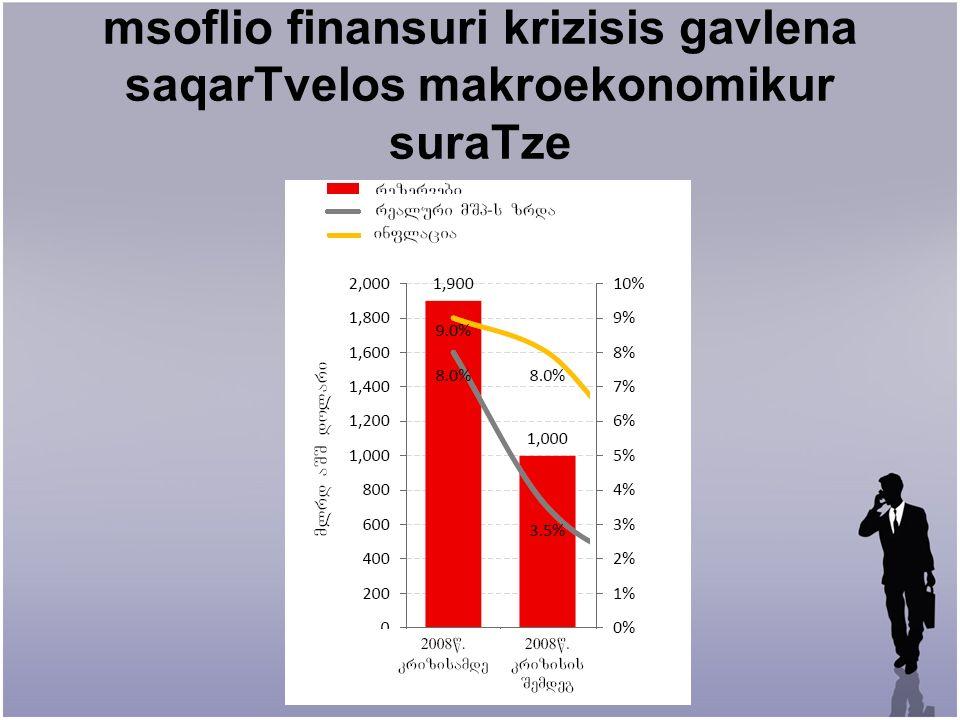 msoflio finansuri krizisis gavlena saqarTvelos makroekonomikur suraTze