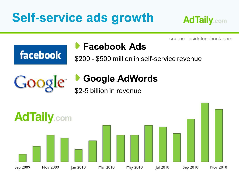 Self-service ads growth Facebook Ads $200 - $500 million in self-service revenue source: insidefacebook.com Google AdWords $2-5 billion in revenue