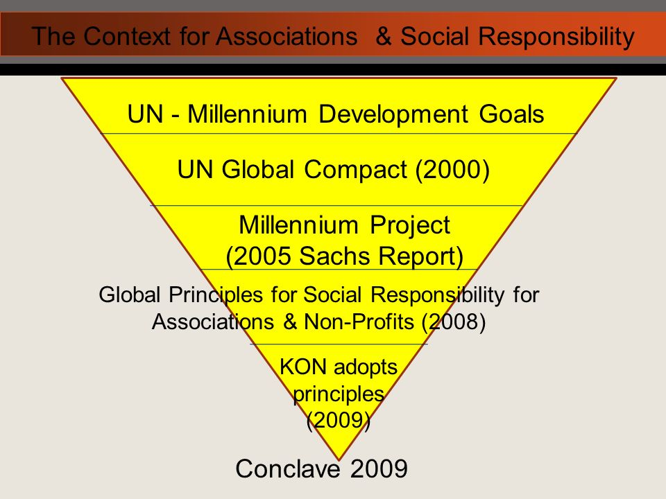 UN - Millennium Development Goals UN Global Compact (2000) Millennium Project (2005 Sachs Report) Global Principles for Social Responsibility for Associations & Non-Profits (2008) KON adopts principles (2009) The Context for Associations & Social Responsibility Conclave 2009