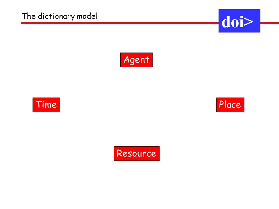 The dictionary model doi> Agent PlaceTime Resource