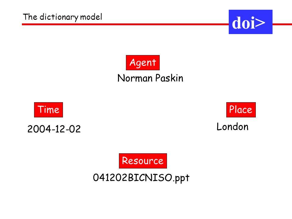 The dictionary model doi> Agent PlaceTime Resource Norman Paskin London 041202BICNISO.ppt 2004-12-02