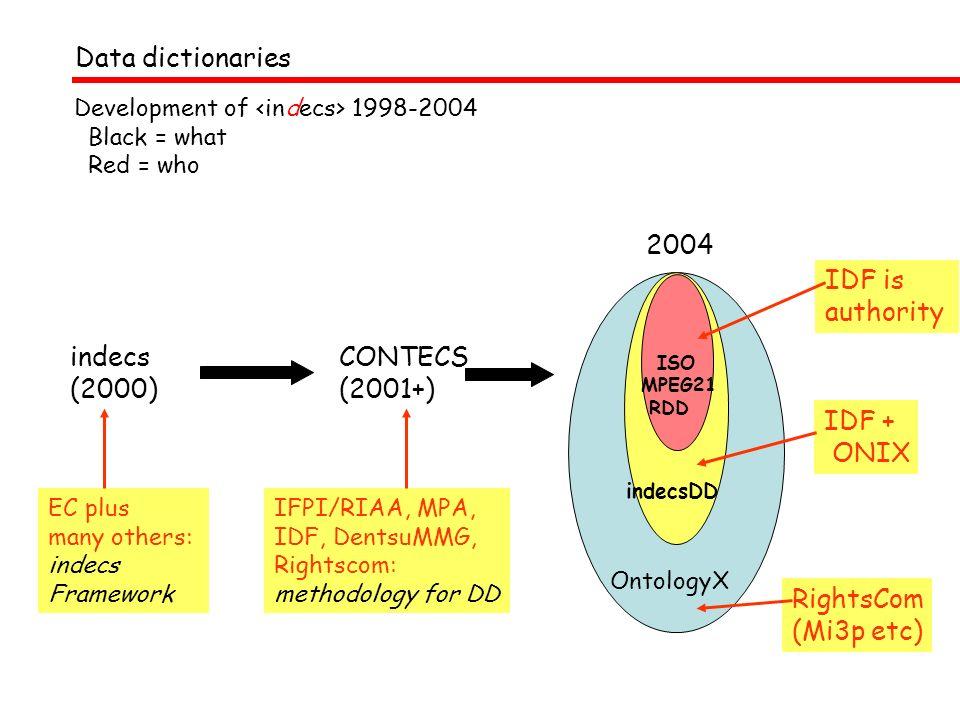 OntologyX RightsCom (Mi3p etc) indecsDD IDF + ONIX Development of 1998-2004 Black = what Red = who indecs (2000) EC plus many others: indecs Framework