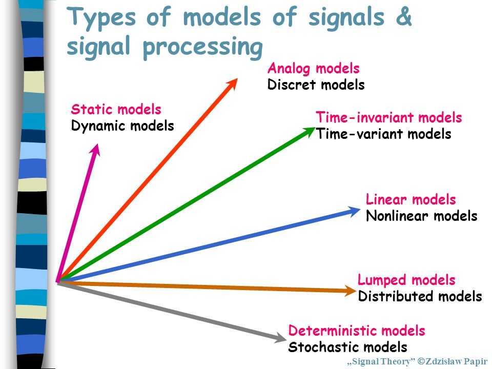 Types of models of signals & signal processing Analog models Discret models Time-invariant models Time-variant models Linear models Nonlinear models L