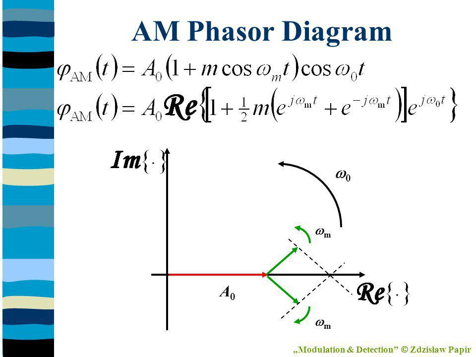 AM Phasor Diagram 0 A0A0 m m Modulation & Detection Zdzisław Papir