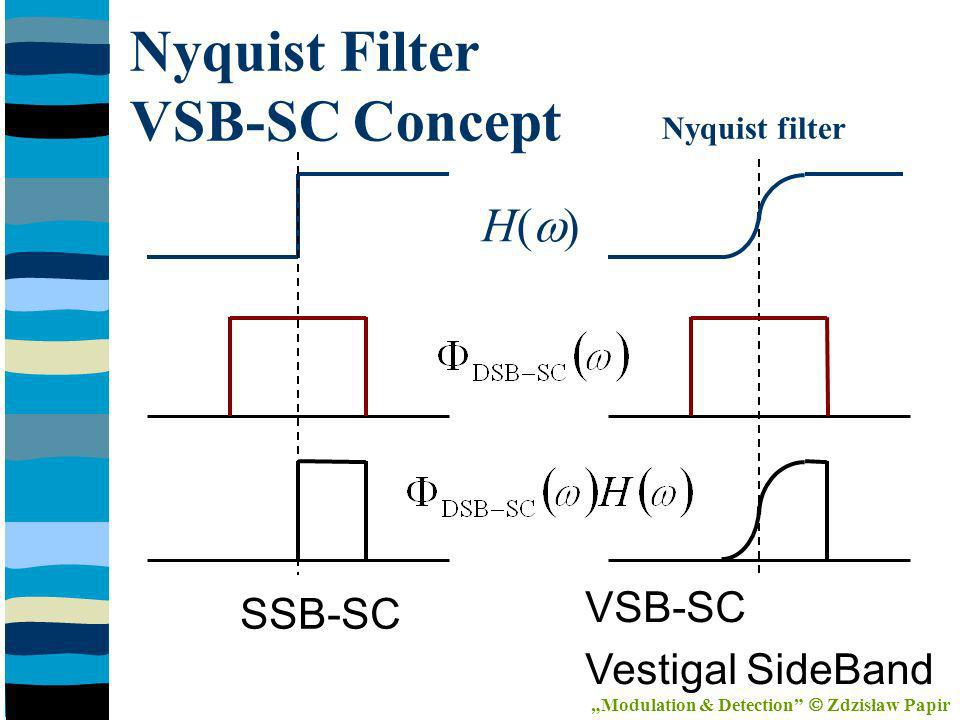 Nyquist Filter VSB-SC Concept H( ) Nyquist filter SSB-SC VSB-SC Vestigal SideBand Modulation & Detection Zdzisław Papir