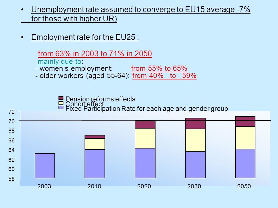 Unemployment rate assumed to converge to EU15 average -7% for those with higher UR) Employment rate for the EU25 : from 63% in 2003 to 71% in 2050 mai