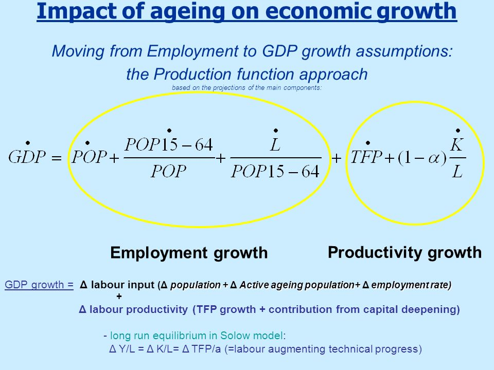 Impact of ageing on economic growth Moving from Employment to GDP growth assumptions: the Production function approach based on the projections of the