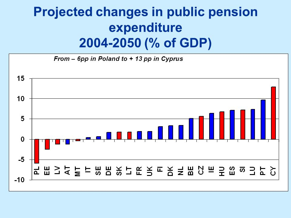 Projected changes in public pension expenditure 2004-2050 (% of GDP) From – 6pp in Poland to + 13 pp in Cyprus