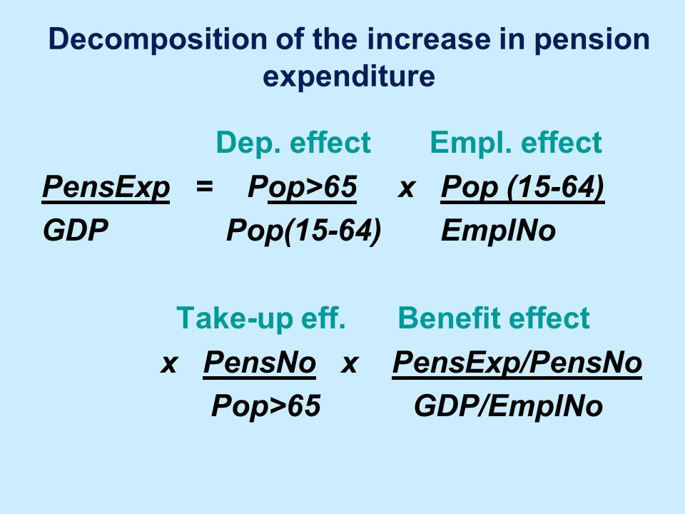 Decomposition of the increase in pension expenditure Dep. effect Empl. effect PensExp = Pop>65 x Pop (15-64) GDP Pop(15-64) EmplNo Take-up eff. Benefi