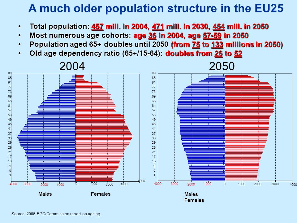 20042050 A much older population structure in the EU25 Source: 2006 EPC/Commission report on ageing. 40003000 2000 1000 0 2000 3000 4000 1 5 9 13 17 2