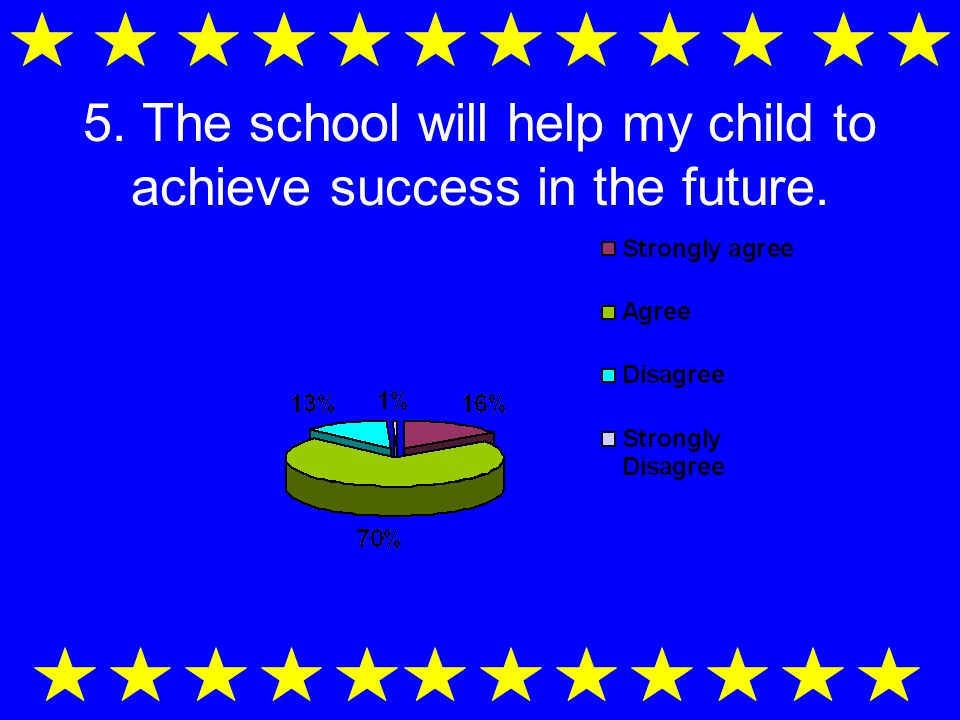 4. The school helps my child to become a good citizen.