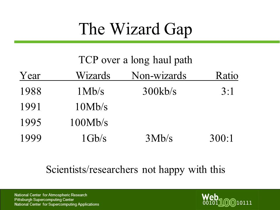 National Center for Atmospheric Research Pittsburgh Supercomputing Center National Center for Supercomputing Applications The Wizard Gap TCP over a lo