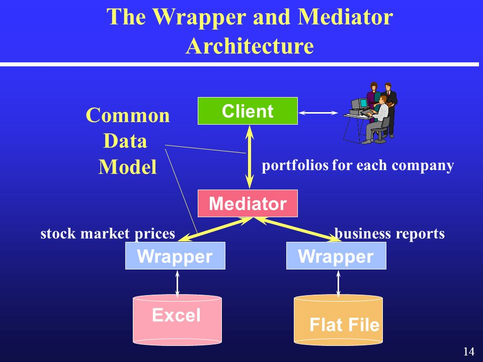 14 The Wrapper and Mediator Architecture Mediator Wrapper Client business reports portfolios for each company stock market prices Excel Flat File Common Data Model