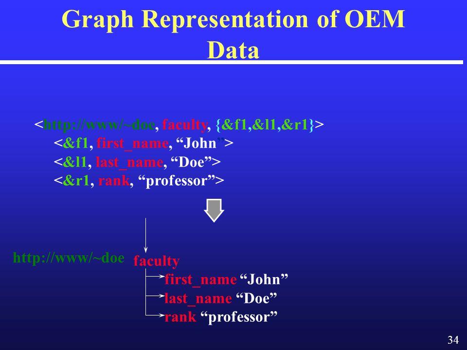 34 Graph Representation of OEM Data faculty first_name John last_name Doe rank professor http://www/~doe