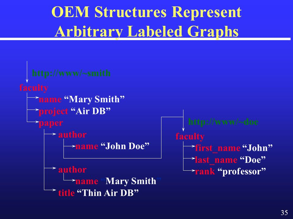 35 OEM Structures Represent Arbitrary Labeled Graphs faculty first_name John last_name Doe rank professor http://www/~doe faculty name Mary Smith project Air DB paper author name John Doe author name Mary Smith title Thin Air DB http://www/~smith