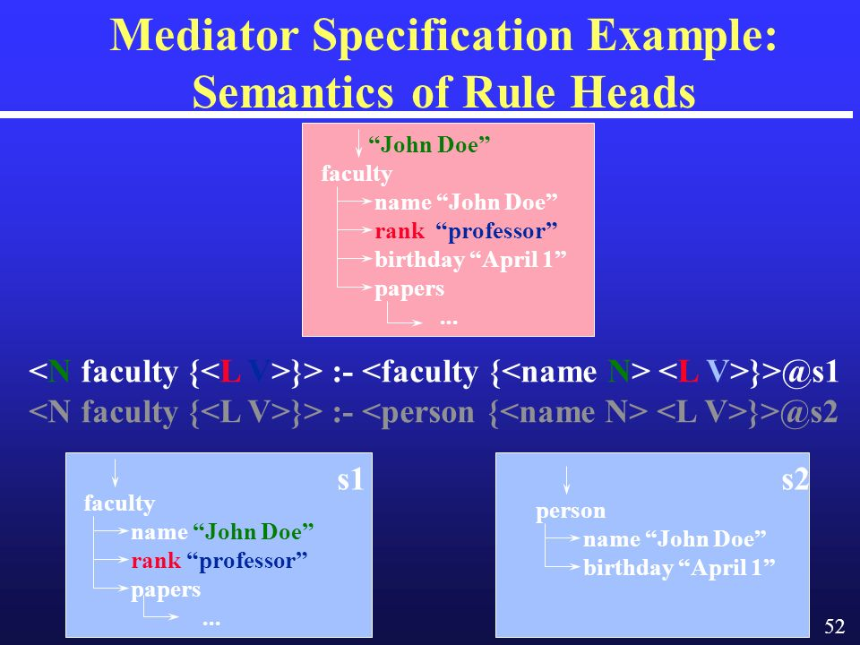 52 Mediator Specification Example: Semantics of Rule Heads }> :- }>@s1 }> :- }>@s2 person name John Doe birthday April 1 s2 John Doe faculty name John Doe rank professor birthday April 1 papers...