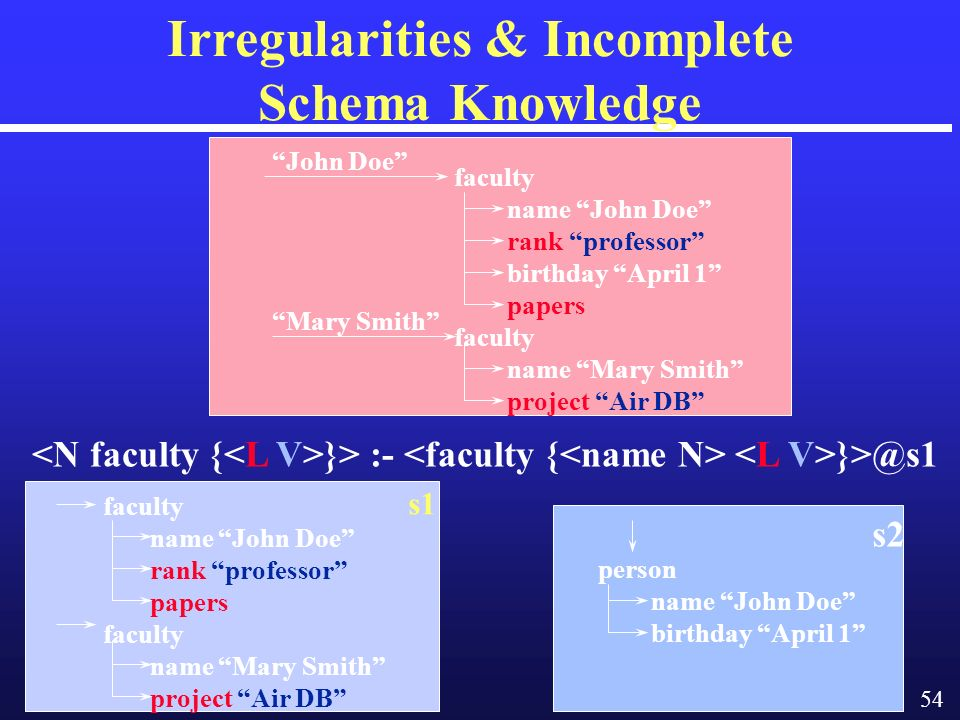 54 Irregularities & Incomplete Schema Knowledge }> :- }>@s1 faculty name John Doe rank professor papers faculty name Mary Smith project Air DB s1 person name John Doe birthday April 1 s2 faculty name John Doe rank professor birthday April 1 papers faculty name Mary Smith project Air DB John Doe Mary Smith