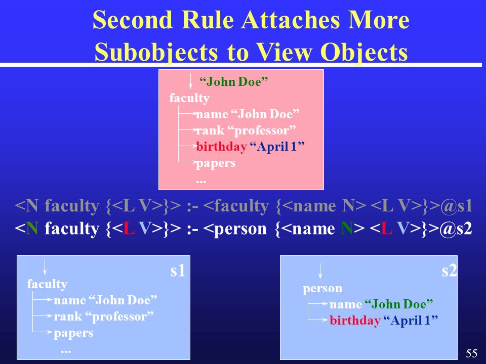 55 Second Rule Attaches More Subobjects to View Objects }> :- }>@s1 }> :- }>@s2 faculty name John Doe rank professor papers...